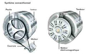 Courroie / moteur direct